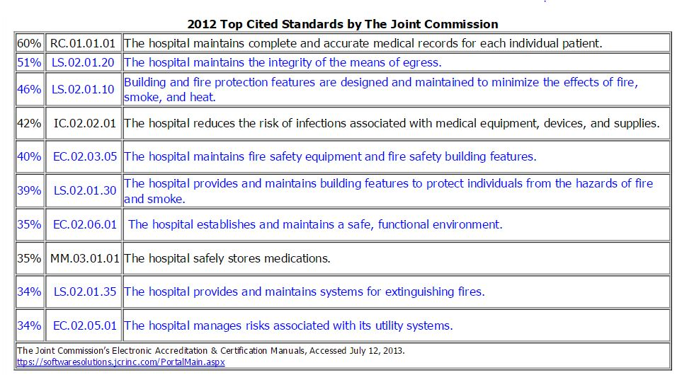 Life Safety Ranks In Top 10 Most Cited Standards Five